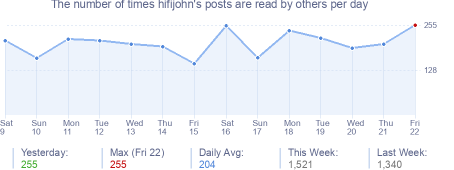 How many times hifijohn's posts are read daily