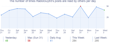 How many times RadioGuy93's posts are read daily