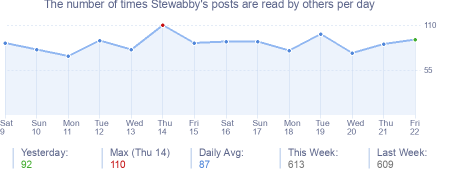 How many times Stewabby's posts are read daily