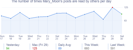 How many times Mary_Moon's posts are read daily
