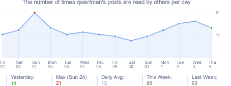 How many times qwertman's posts are read daily
