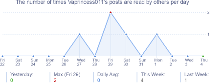 How many times Vaprincess011's posts are read daily