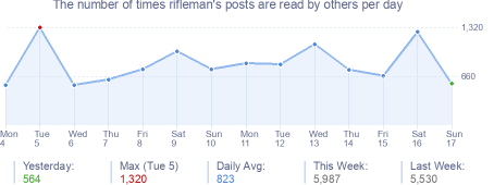 How many times rifleman's posts are read daily