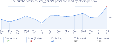 How many times star_gazer's posts are read daily