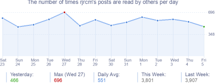 How many times rjrcm's posts are read daily