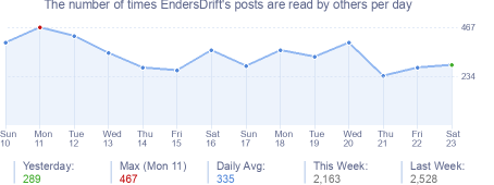 How many times EndersDrift's posts are read daily