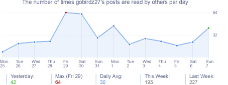 How many times gobirdz27's posts are read daily