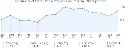 How many times Creekcat's posts are read daily