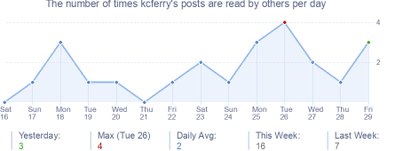 How many times kcferry's posts are read daily
