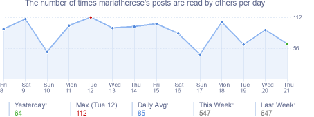 How many times mariatherese's posts are read daily