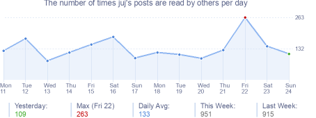 How many times juj's posts are read daily