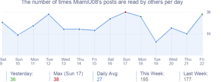 How many times MiamiU08's posts are read daily