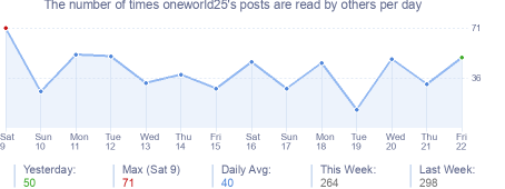 How many times oneworld25's posts are read daily