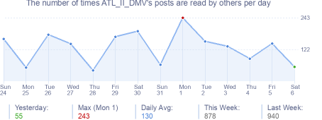 How many times ATL_II_DMV's posts are read daily