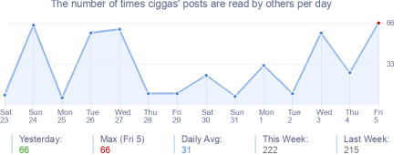How many times ciggas's posts are read daily