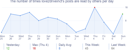 How many times love2driveinct's posts are read daily