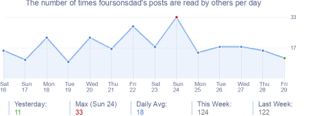 How many times foursonsdad's posts are read daily