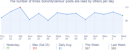 How many times SonorityGenius's posts are read daily