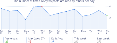 How many times KKay9's posts are read daily