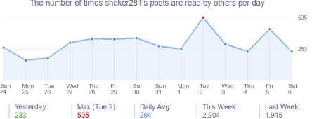 How many times shaker281's posts are read daily