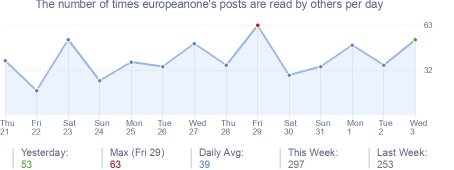 How many times europeanone's posts are read daily