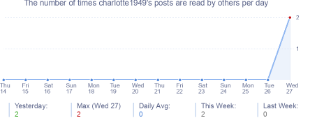 How many times charlotte1949's posts are read daily