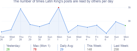 How many times Latin King's posts are read daily