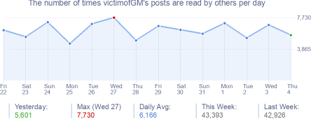 How many times victimofGM's posts are read daily