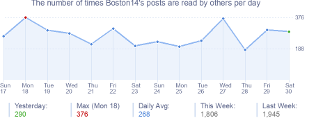 How many times Boston14's posts are read daily