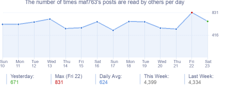 How many times maf763's posts are read daily