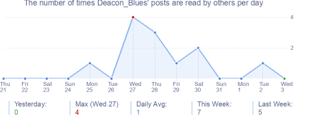 How many times Deacon_Blues's posts are read daily