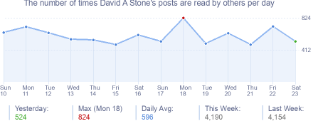 How many times David A Stone's posts are read daily