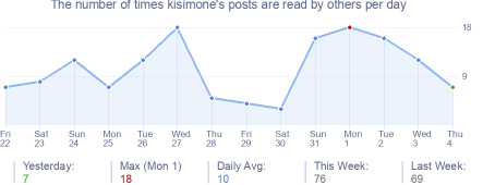 How many times kisimone's posts are read daily