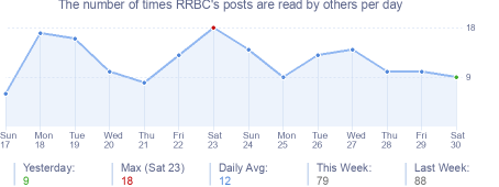 How many times RRBC's posts are read daily