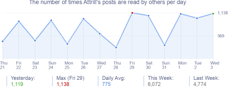 How many times Attrill's posts are read daily