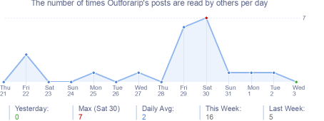 How many times Outforarip's posts are read daily