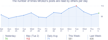How many times MrDezi's posts are read daily