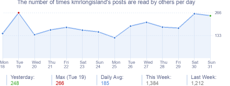 How many times kmrlongisland's posts are read daily