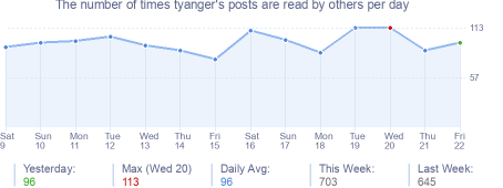How many times tyanger's posts are read daily