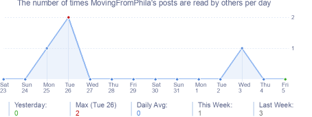 How many times MovingFromPhila's posts are read daily