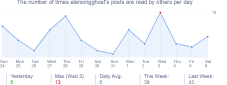 How many times elansingghost's posts are read daily