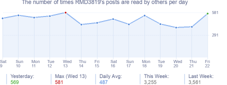 How many times RMD3819's posts are read daily