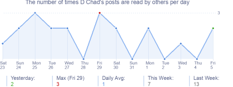 How many times D Chad's posts are read daily