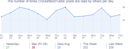 How many times CrockettandTubbs's posts are read daily