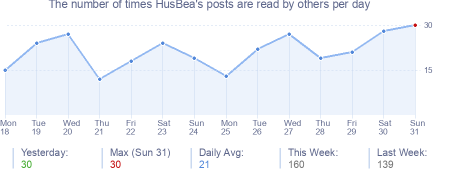 How many times HusBea's posts are read daily