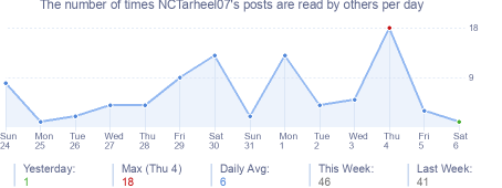 How many times NCTarheel07's posts are read daily