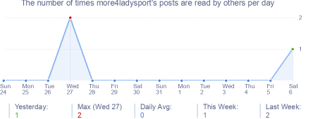 How many times more4ladysport's posts are read daily