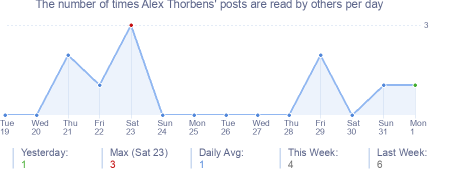 How many times Alex Thorbens's posts are read daily