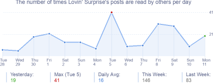 How many times Lovin' Surprise's posts are read daily