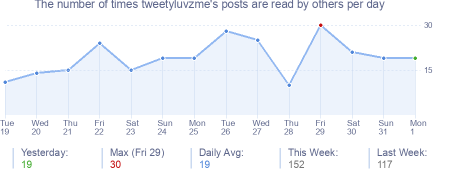 How many times tweetyluvzme's posts are read daily